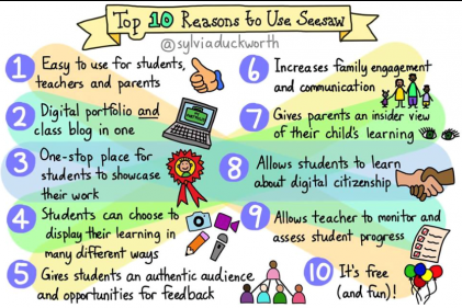 10 reasons to use SeeSaw