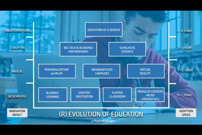 GESS Education - HP Revolution of Education